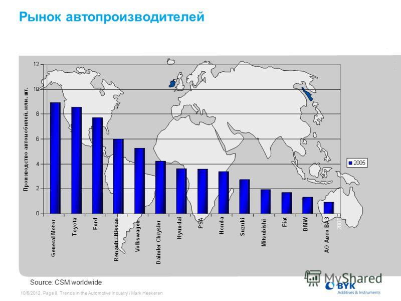 7/19/2012, Page 8, Trends in the Automotive Industry / Mark Heekeren Рынок автопроизводителей Source: CSM worldwide