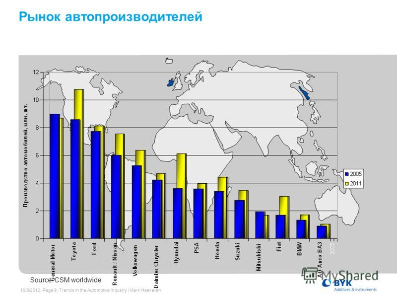 7/19/2012, Page 9, Trends in the Automotive Industry / Mark Heekeren Рынок автопроизводителей Source: CSM worldwide