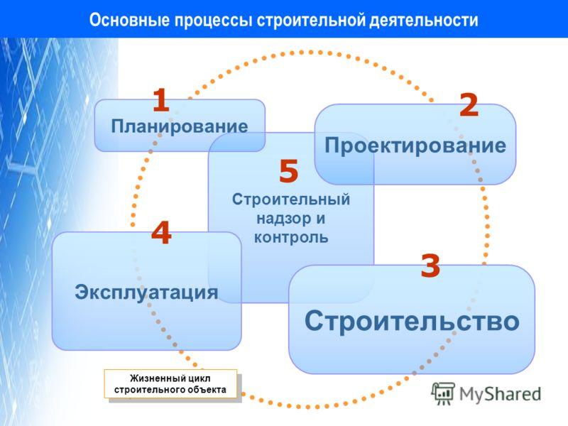 Основные процессы строительной деятельности Строительный надзор и контроль Эксплуатация Проектирование Планирование Строительство 1 2 3 4 5 Жизненный цикл строительного объекта