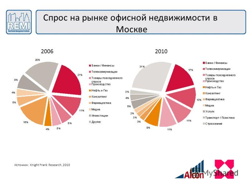 Спрос на рынке офисной недвижимости в Москве Источник: Knight Frank Research, 2010 20062010