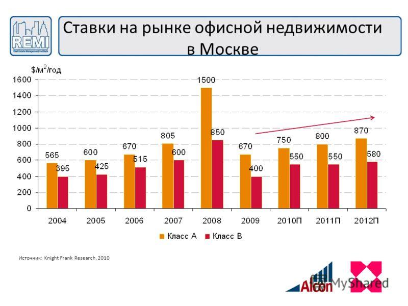 Ставки на рынке офисной недвижимости в Москве Источник: Knight Frank Research, 2010