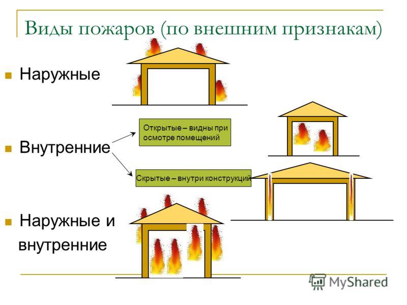 Виды пожаров (по внешним признакам) Наружные Внутренние Наружные и внутренние Открытые – видны при осмотре помещений Скрытые – внутри конструкций