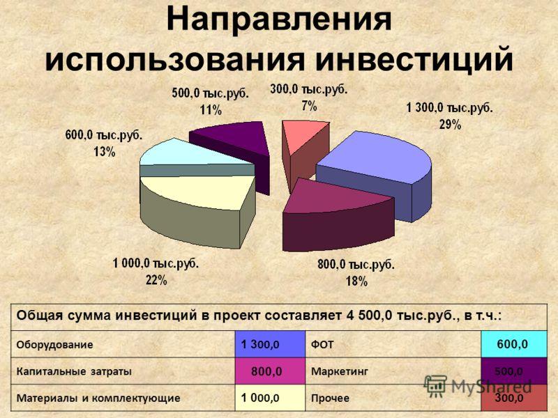 Направления использования инвестиций Общая сумма инвестиций в проект составляет 4 500,0 тыс.руб., в т.ч.: Оборудование 1 3 00,0ФОТ 600,0 Капитальные затраты 800,0 Маркетинг 500,0 Материалы и комплектующие 1 0 00,0Прочее 3 00,0