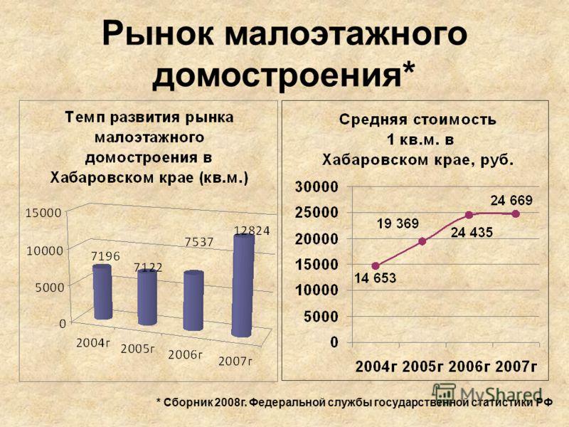 Рынок малоэтажного домостроения* * Сборник 2008г. Федеральной службы государственной статистики РФ