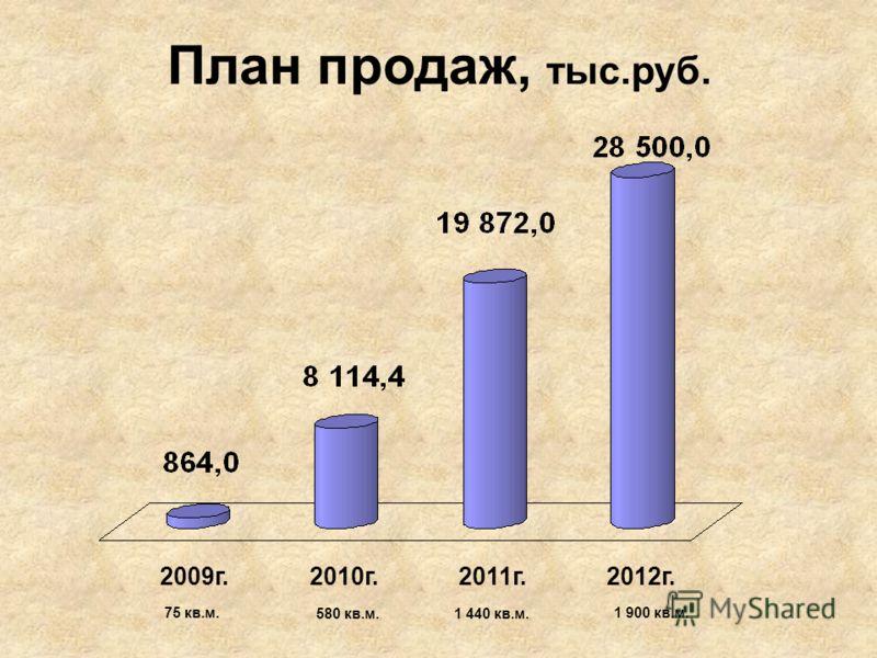 План продаж, тыс.руб. 2009г. 2010г. 2011г. 2012г. 75 кв.м. 580 кв.м.1 440 кв.м. 1 900 кв.м.