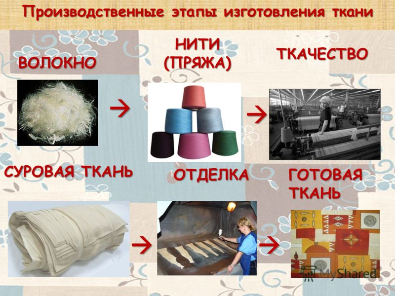 Производственные этапы изготовления ткани СУРОВАЯ ТКАНЬ ВОЛОКНО НИТИ (ПРЯЖА) ТКАЧЕСТВО ГОТОВАЯ ТКАНЬ ОТДЕЛКА