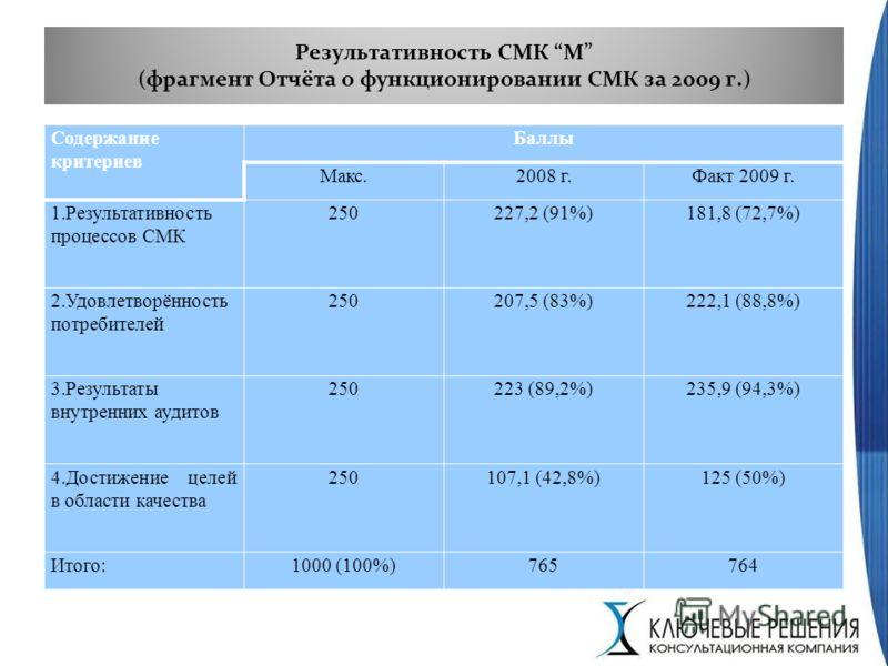 Результативность СМК М (фрагмент Отчёта о функционировании СМК за 2009 г.) Содержание критериев Баллы Макс.2008 г.Факт 2009 г. 1.Результативность процессов СМК 250227,2 (91%)181,8 (72,7%) 2.Удовлетворённость потребителей 250207,5 (83%)222,1 (88,8%) 3