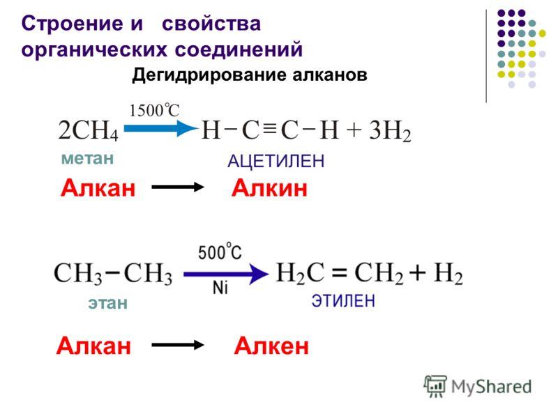 Строение и свойства органических соединений Алкан Алкин Алкан Алкен метан этан Дегидрирование алканов