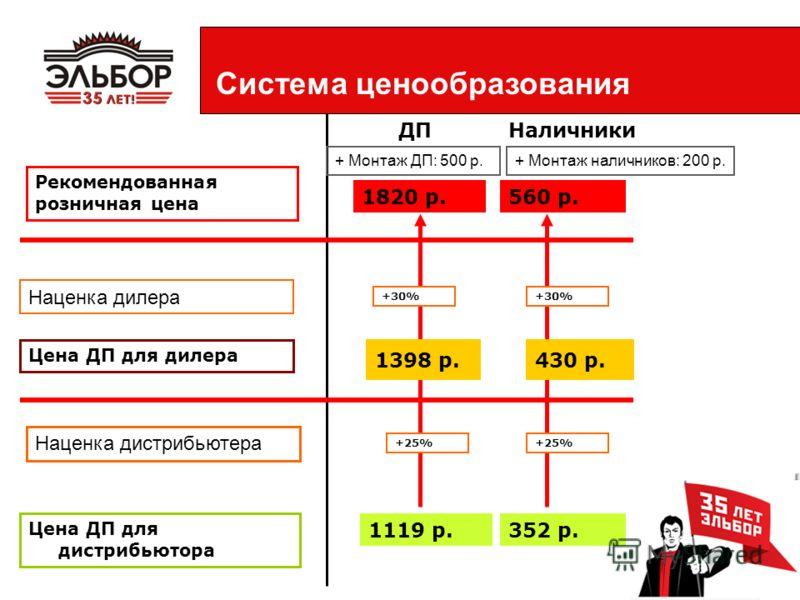 Система ценообразования Цена ДП для дистрибьютора ДПНаличники Наценка дистрибьютера Рекомендованная розничная цена 1820 р.560 р. 1119 р.352 р. Цена ДП для дилера 430 р. Наценка дилера +25% 1398 р. +30% + Монтаж наличников: 200 р.+ Монтаж ДП: 500 р.