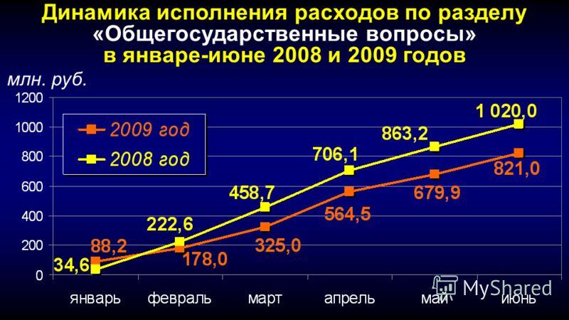 Динамика исполнения расходов по разделу «Общегосударственные вопросы» в январе-июне 2008 и 2009 годов млн. руб.