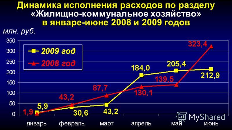 Динамика исполнения расходов по разделу «Жилищно-коммунальное хозяйство» в январе-июне 2008 и 2009 годов млн. руб.