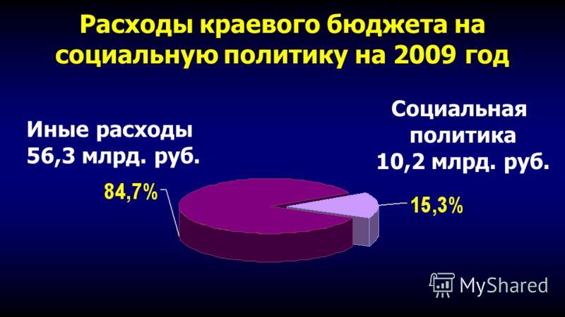 Расходы краевого бюджета на социальную политику на 2009 год Социальная политика 10,2 млрд. руб. Иные расходы 56,3 млрд. руб.