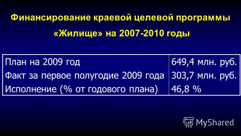 Финансирование краевой целевой программы «Жилище» на 2007-2010 годы План на 2009 год Факт за первое полугодие 2009 года Исполнение (% от годового плана) 649,4 млн. руб. 303,7 млн. руб. 46,8 %