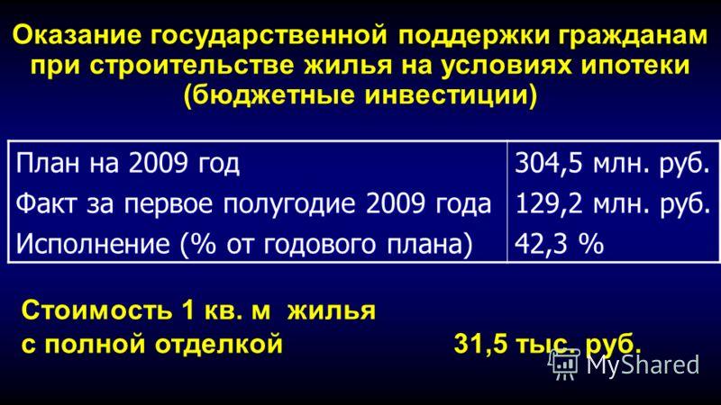 Оказание государственной поддержки гражданам при строительстве жилья на условиях ипотеки (бюджетные инвестиции) План на 2009 год Факт за первое полугодие 2009 года Исполнение (% от годового плана) 304,5 млн. руб. 129,2 млн. руб. 42,3 % Стоимость 1 кв