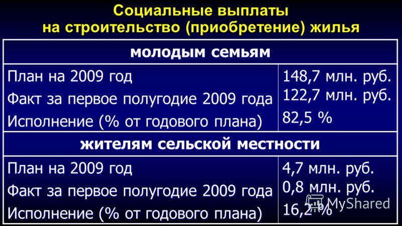 Социальные выплаты на строительство (приобретение) жилья молодым семьям План на 2009 год Факт за первое полугодие 2009 года Исполнение (% от годового плана) 148,7 млн. руб. 122,7 млн. руб. 82,5 % жителям сельской местности План на 2009 год Факт за пе