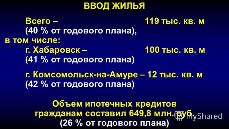 ВВОД ЖИЛЬЯ Всего – 119 тыс. кв. м (40 % от годового плана), в том числе: г. Хабаровск – 100 тыс. кв. м (41 % от годового плана) г. Комсомольск-на-Амуре – 12 тыс. кв. м (42 % от годового плана) Объем ипотечных кредитов гражданам составил 649,8 млн. ру