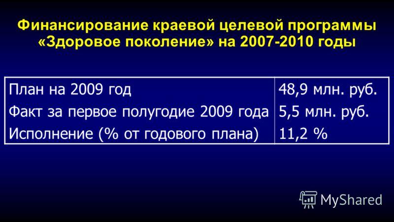 Финансирование краевой целевой программы «Здоровое поколение» на 2007-2010 годы План на 2009 год Факт за первое полугодие 2009 года Исполнение (% от годового плана) 48,9 млн. руб. 5,5 млн. руб. 11,2 %