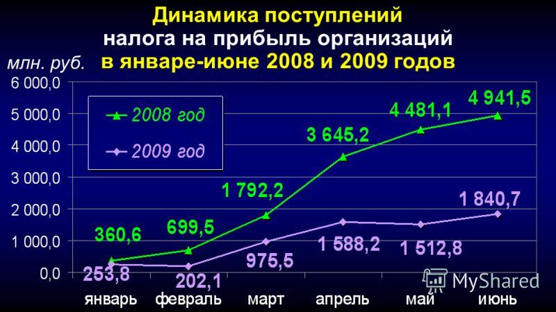 Динамика поступлений налога на прибыль организаций в январе-июне 2008 и 2009 годов млн. руб.