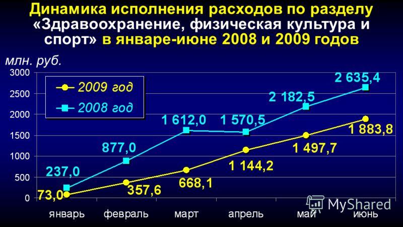 Динамика исполнения расходов по разделу «Здравоохранение, физическая культура и спорт» в январе-июне 2008 и 2009 годов млн. руб.