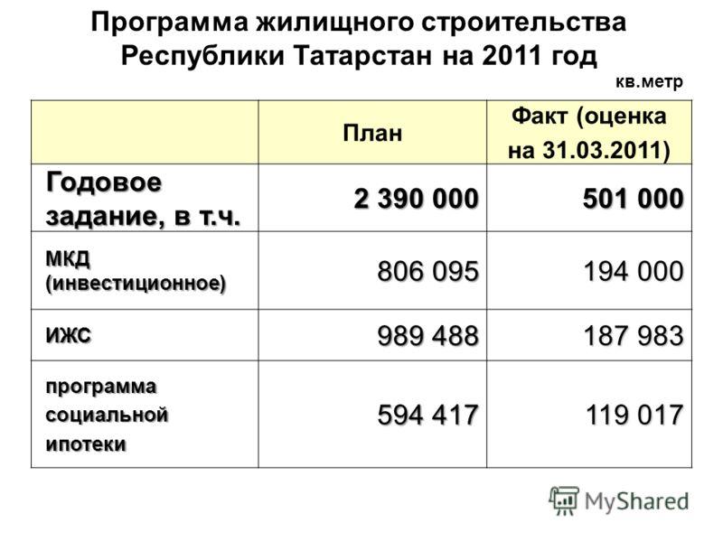 Программа жилищного строительства Республики Татарстан на 2011 год План Факт (оценка на 31.03.2011) Годовое задание, в т.ч. 2 390 000 501 000 МКД (инвестиционное) 806 095 194 000 ИЖС 989 488 187 983 программасоциальнойипотеки 594 417 119 017 кв.метр