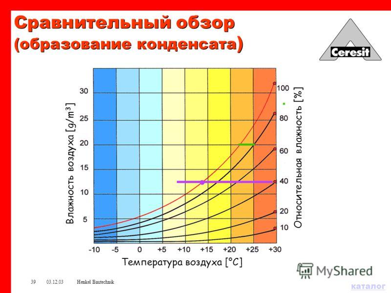 каталог 03.12.03Henkel Bautechnik38 78 10 U = 0.2904 1. Пенопласт – 10 см 2. Штукатурка – 2 см 3. Кирпич - 78 см 4. Штукатурка – 2 см Конденсация паров воды в стене – 36 г, Накопление пара : 1042 г. Критичная температура : - 2 o C. 22 φ e =85% p=3.20