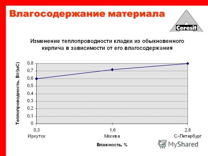 Влагосодержание материала отношение массы влаги, содержащейся в пористом материале, к массе сухого материала [%] - влагосодержание - масса сухого материала - масса влажного материала Contents