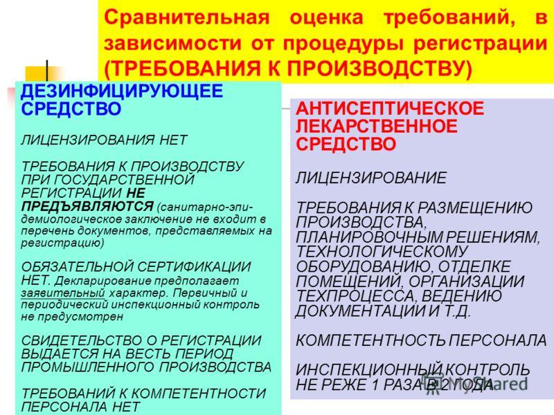 Сравнительная оценка требований, в зависимости от процедуры регистрации (ТРЕБОВАНИЯ К ПРОИЗВОДСТВУ) АНТИСЕПТИЧЕСКОЕ ЛЕКАРСТВЕННОЕ СРЕДСТВО ЛИЦЕНЗИРОВАНИЕ ТРЕБОВАНИЯ К РАЗМЕЩЕНИЮ ПРОИЗВОДСТВА, ПЛАНИРОВОЧНЫМ РЕШЕНИЯМ, ТЕХНОЛОГИЧЕСКОМУ ОБОРУДОВАНИЮ, ОТД