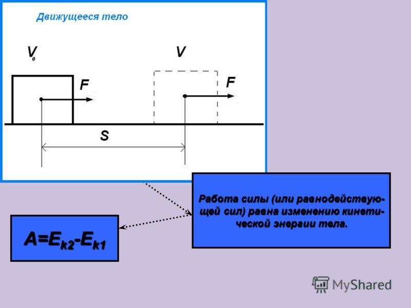 A=-(kx 2 2 /2-kx 1 2 /2) Работа силы упругости равна из- менению потенциальной энергии упругодеформированного тела (пружины), взятому с противо- положным знаком