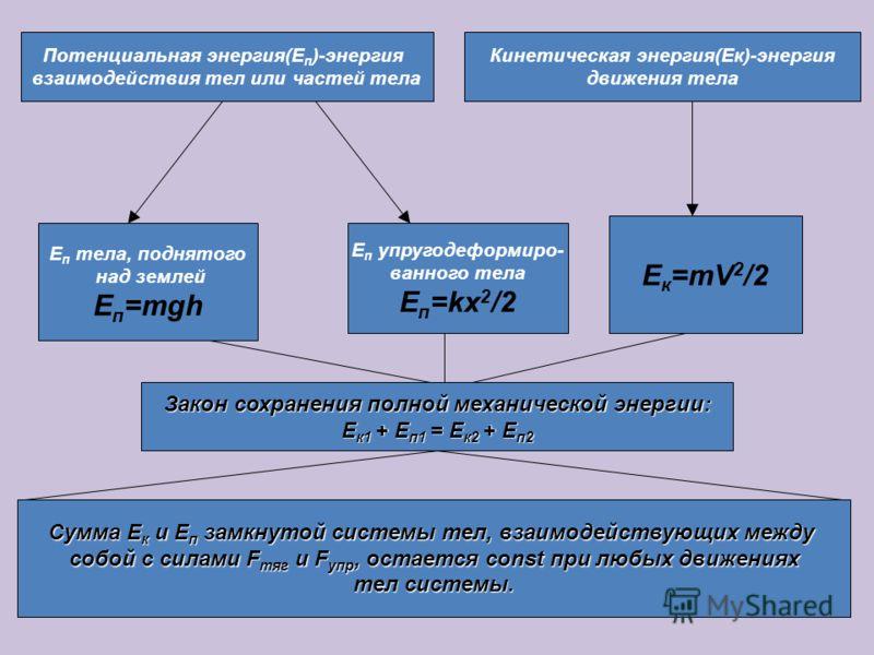 Работа силы (или равнодействую- щей сил) равна изменению кинети- ческой энергии тела. A=E k2 -E k1