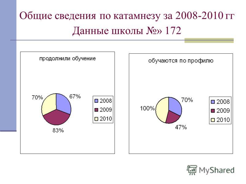 Общие сведения по катамнезу за 2008-2010 гг Данные школы » 172