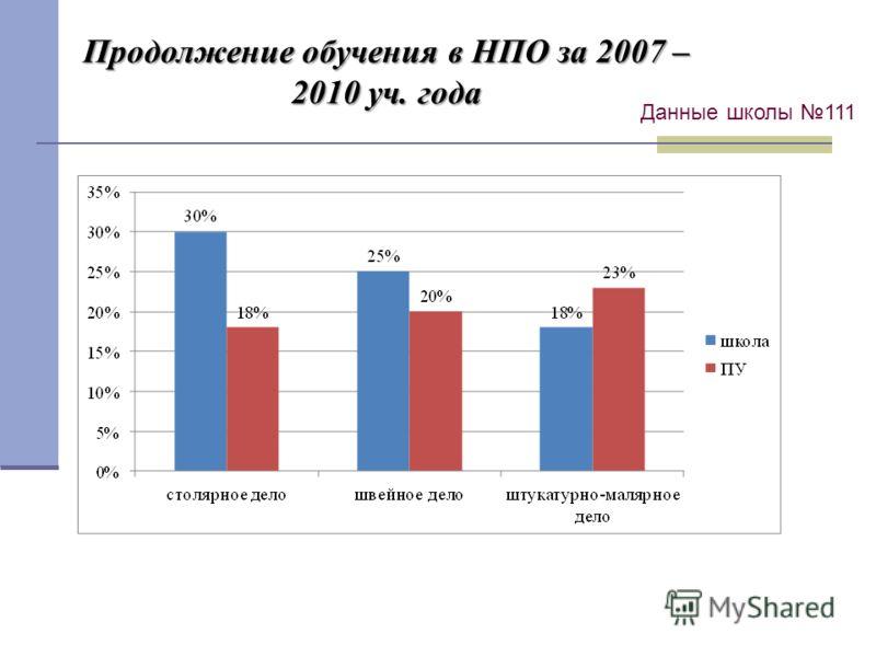 Продолжение обучения в НПО за 2007 – 2010 уч. года Данные школы 111