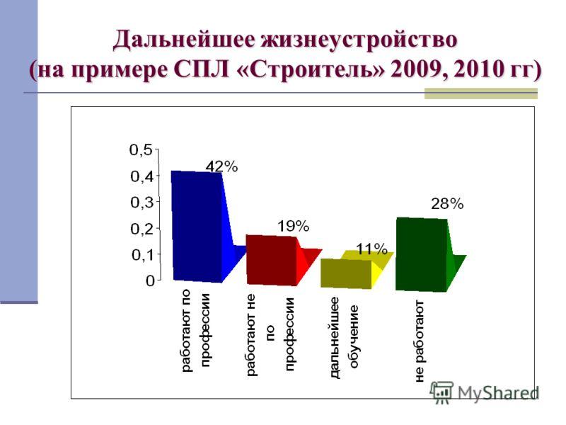 Дальнейшее жизнеустройство (на примере СПЛ «Строитель» 2009, 2010 гг)