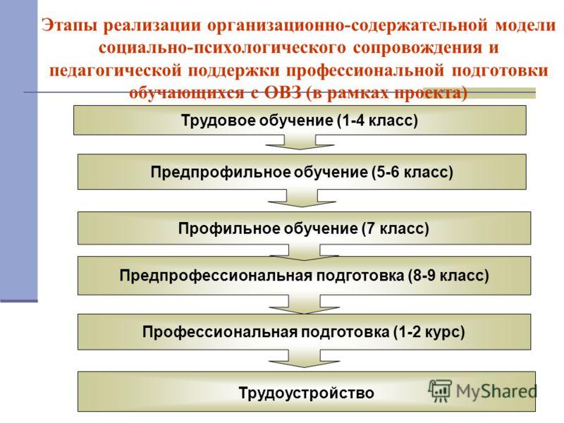 Трудоустройство Профессиональная подготовка (1-2 курс) Предпрофессиональная подготовка (8-9 класс) Профильное обучение (7 класс) Предпрофильное обучение (5-6 класс) Этапы реализации организационно-содержательной модели социально-психологического сопр