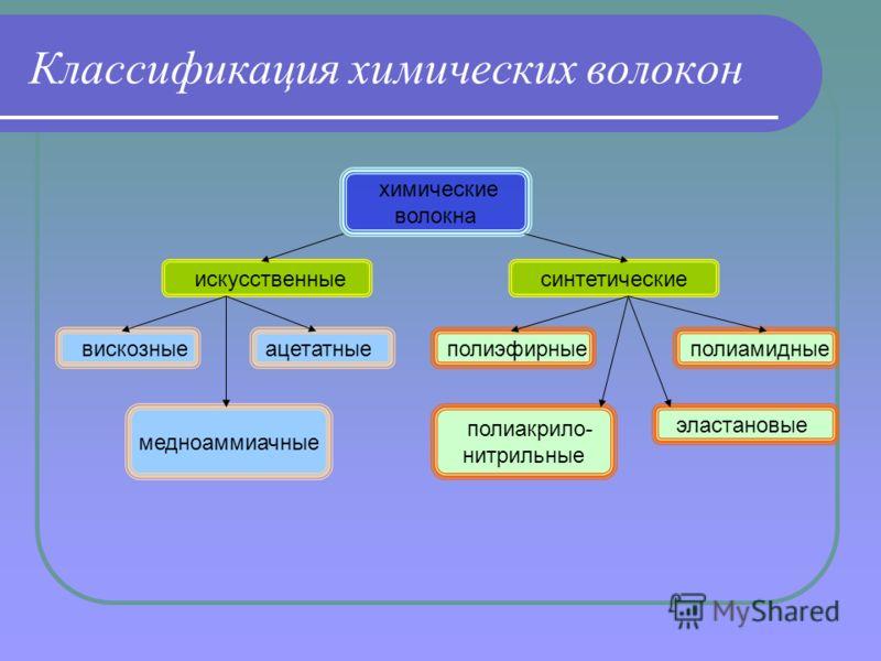 Классификация химических волокон химические волокна искусственныесинтетические вискозные медноаммиачные ацетатные полиакрило- нитрильные эластановые полиэфирные полиамидные