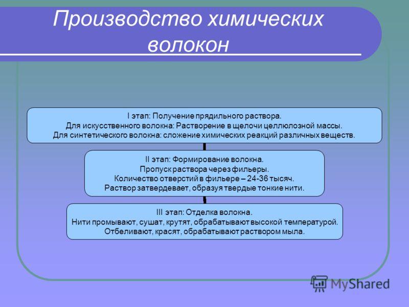 Производство химических