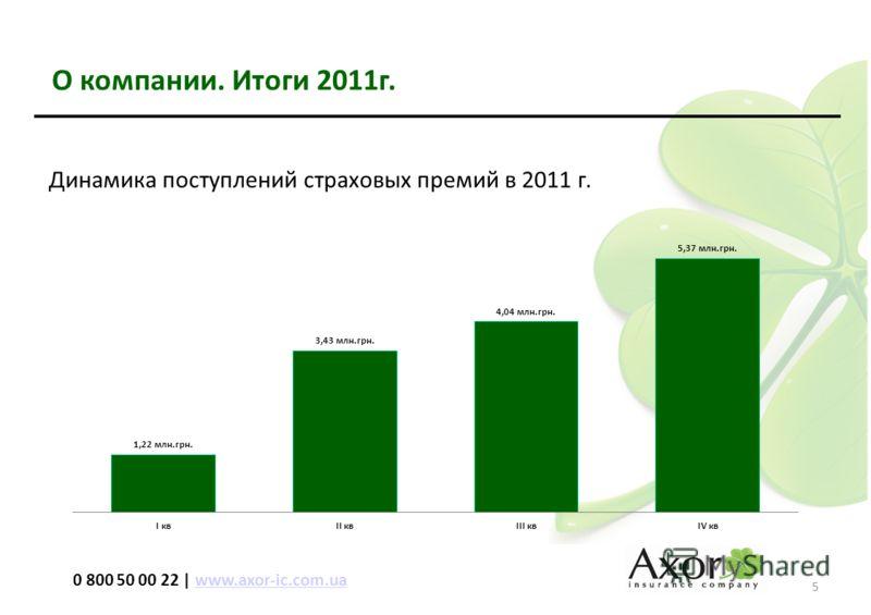 О компании. Итоги 2011г. 5 0 800 50 00 22 | www.axor-ic.com.uawww.axor-ic.com.ua Динамика поступлений страховых премий в 2011 г.