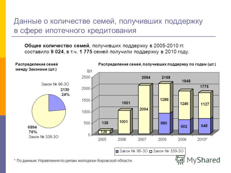 Данные о количестве семей, получивших поддержку в сфере ипотечного кредитования * По данным Управления по делам молодежи Кировской области. Общее количество семей, получивших поддержку в 2005-2010 гг. составило 9 024, в т.ч. 1 775 семей получили подд