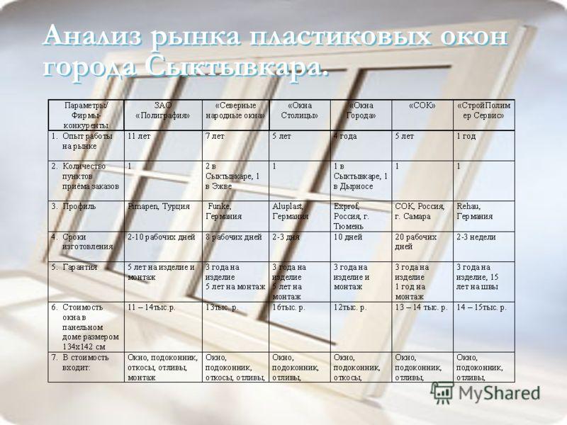 Анализ рынка пластиковых окон города Сыктывкара.