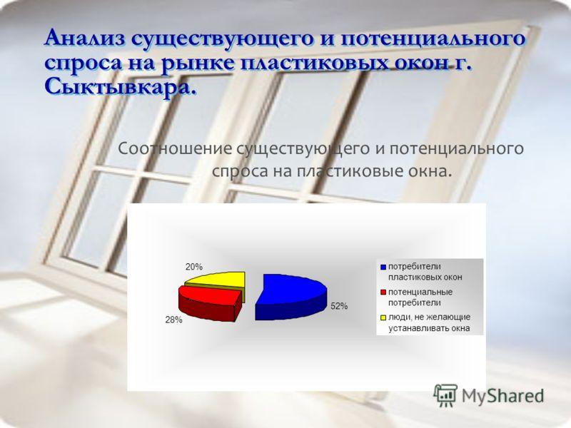 Анализ существующего и потенциального спроса на рынке пластиковых окон г. Сыктывкара. Соотношение существующего и потенциального спроса на пластиковые окна. 52% 28% 20% потребители пластиковых окон потенциальные потребители люди, не желающие устанавл