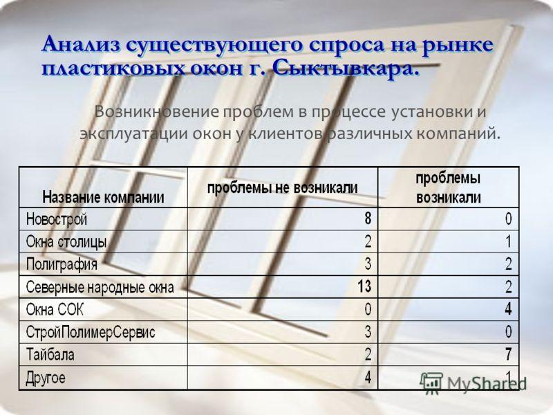 Анализ существующего спроса на рынке пластиковых окон г. Сыктывкара. Возникновение проблем в процессе установки и эксплуатации окон у клиентов различных компаний.