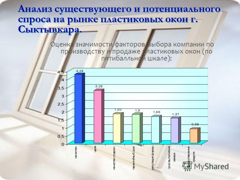 Анализ существующего и потенциального спроса на рынке пластиковых окон г. Сыктывкара. Оценка значимости факторов выбора компании по производству и продаже пластиковых окон (по пятибалльной шкале):