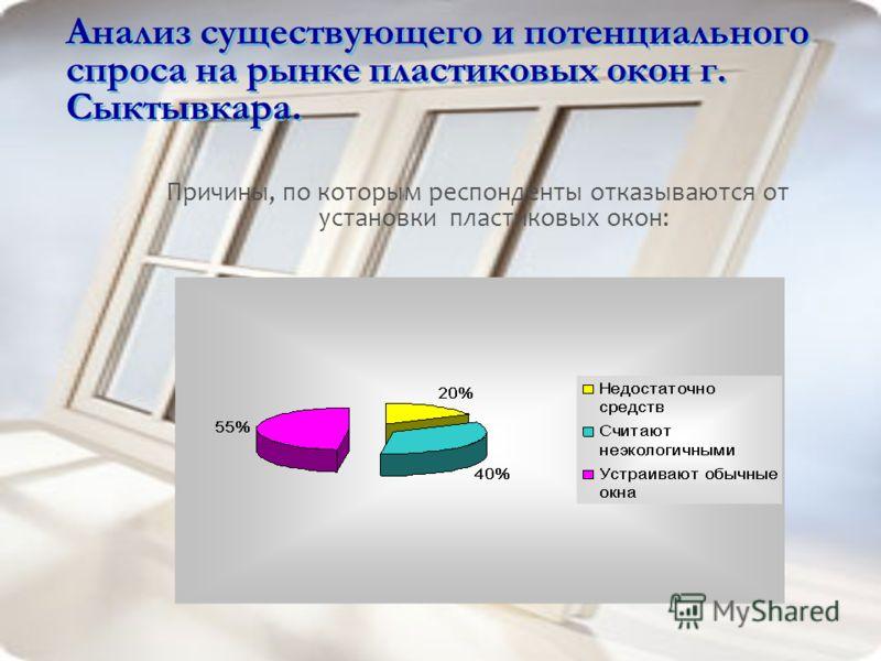 Анализ существующего и потенциального спроса на рынке пластиковых окон г. Сыктывкара. Причины, по которым респонденты отказываются от установки пластиковых окон: