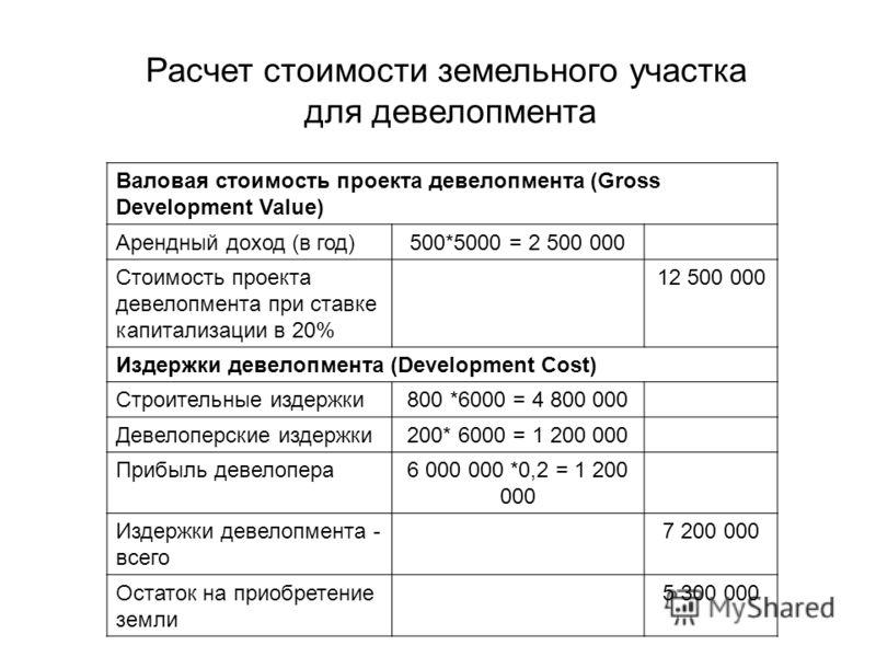 Расчет стоимости земельного участка для девелопмента Валовая стоимость проекта девелопмента (Gross Development Value) Арендный доход (в год)500*5000 = 2 500 000 Стоимость проекта девелопмента при ставке капитализации в 20% 12 500 000 Издержки девелоп