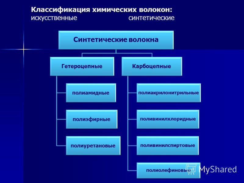 Классификация химических волокон: Классификация химических волокон: искусственныесинтетические Синтетические волокна Гетероцепные полиамидные полиэфирные полиуретановые Карбоцепные полиакрилонитрильные поливинилхлоридные поливинилспиртовые полиолефин