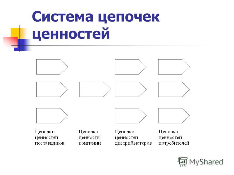 Система цепочек ценностей