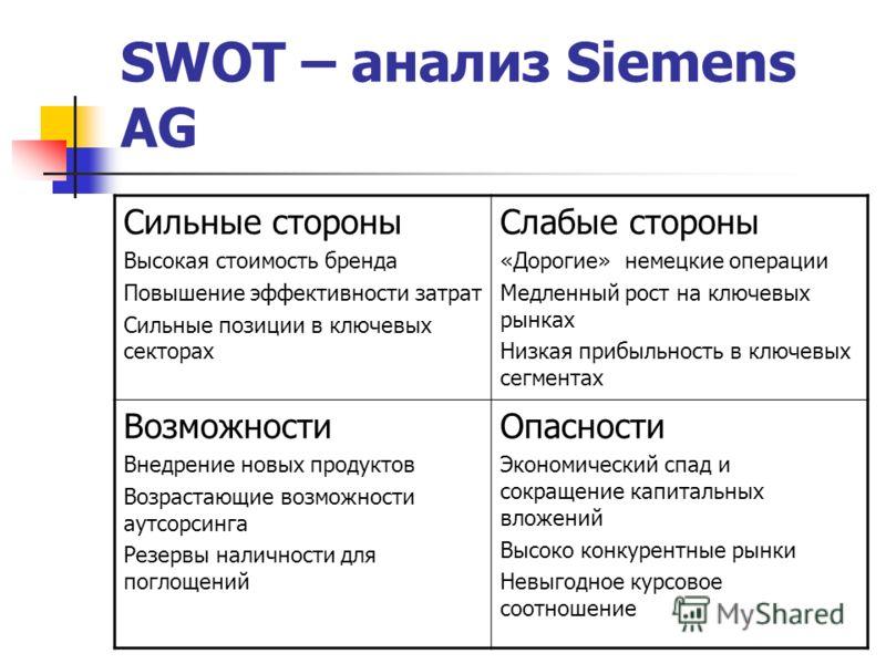 SWOT – анализ Siemens AG Сильные стороны Высокая стоимость бренда Повышение эффективности затрат Сильные позиции в ключевых секторах Слабые стороны «Дорогие» немецкие операции Медленный рост на ключевых рынках Низкая прибыльность в ключевых сегментах