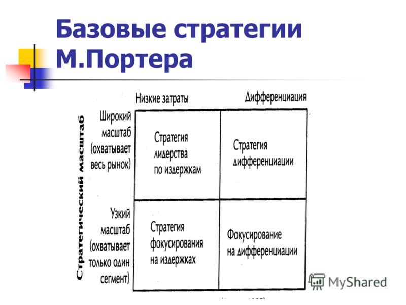 Базовые стратегии М.Портера