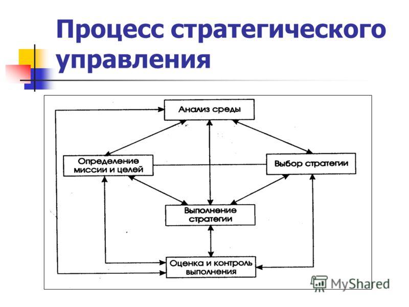 Процесс стратегического управления