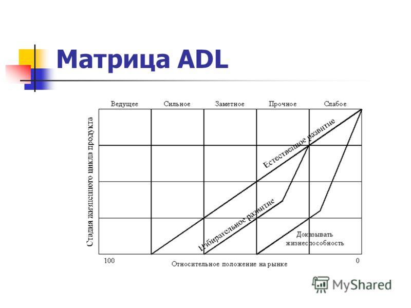 Матрица ADL