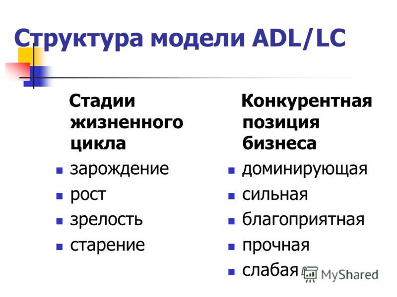 Структура модели ADL/LC Стадии жизненного цикла зарождение рост зрелость старение Конкурентная позиция бизнеса доминирующая сильная благоприятная прочная слабая
